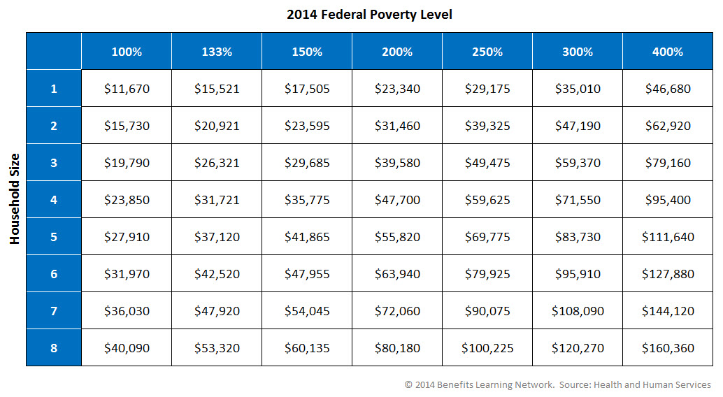 January 23, 2014 2014 Federal Poverty Levels