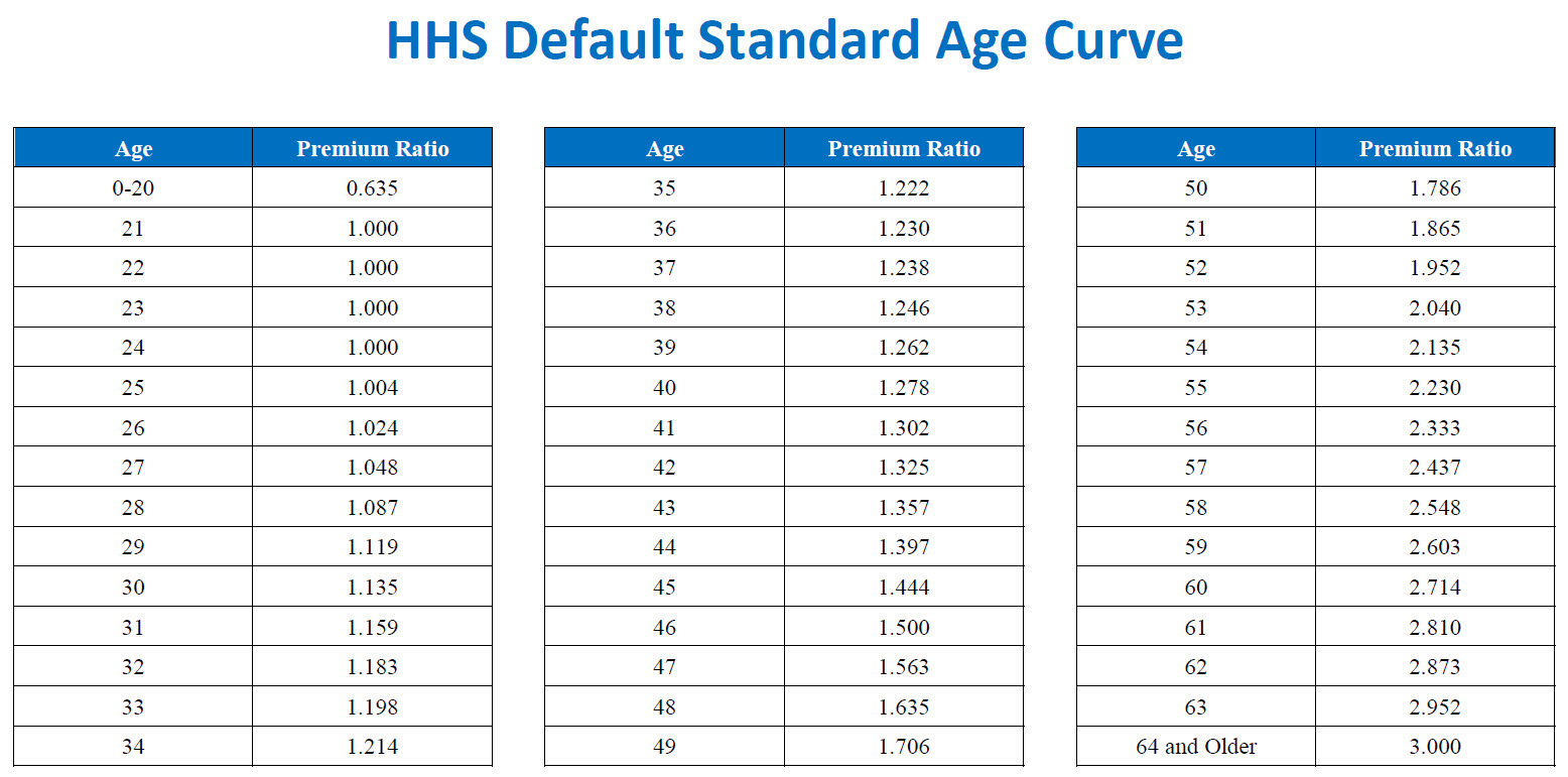 HHS Standard Age Curve